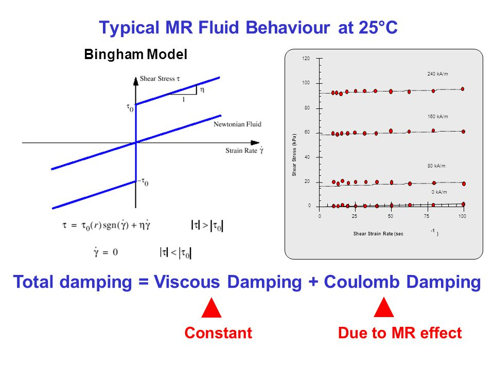 Typical MR Fluid Behaviour at 25°C