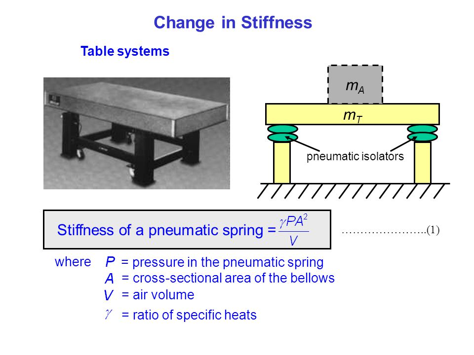 Change in Stiffness mA mT Stiffness of a pneumatic spring =