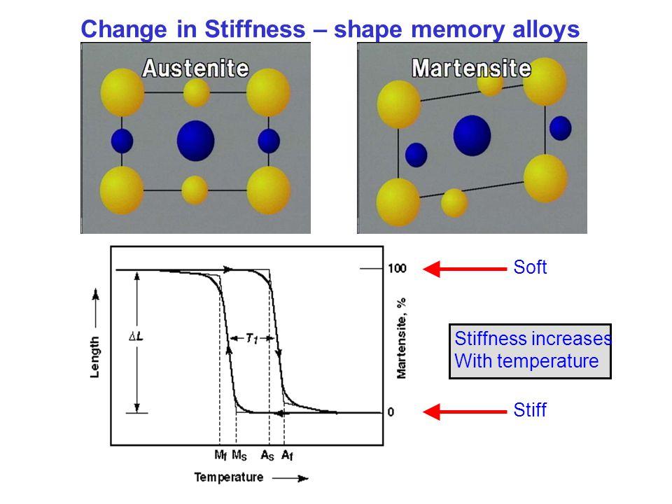 Change in Stiffness – shape memory alloys