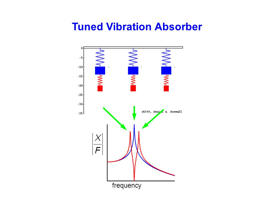 Tuned Vibration Absorber