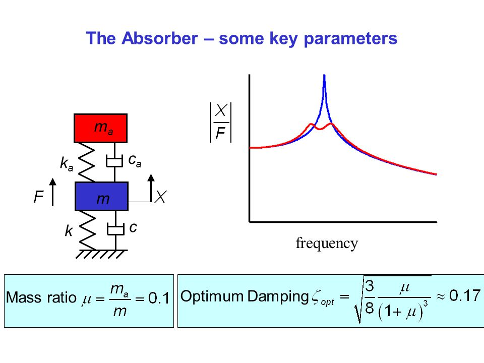 The Absorber – some key parameters