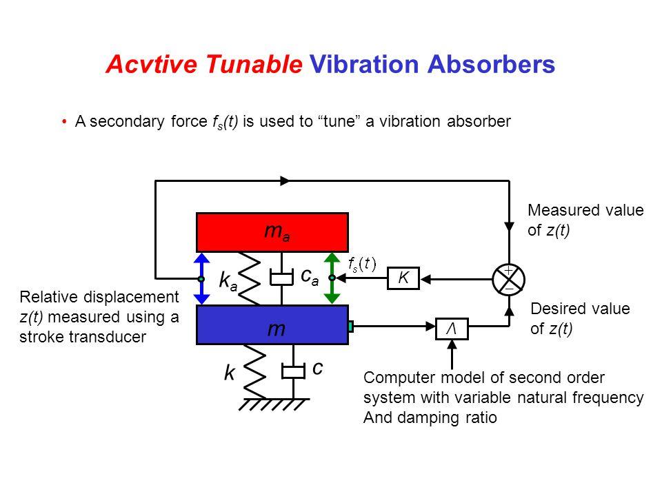 Acvtive Tunable Vibration Absorbers