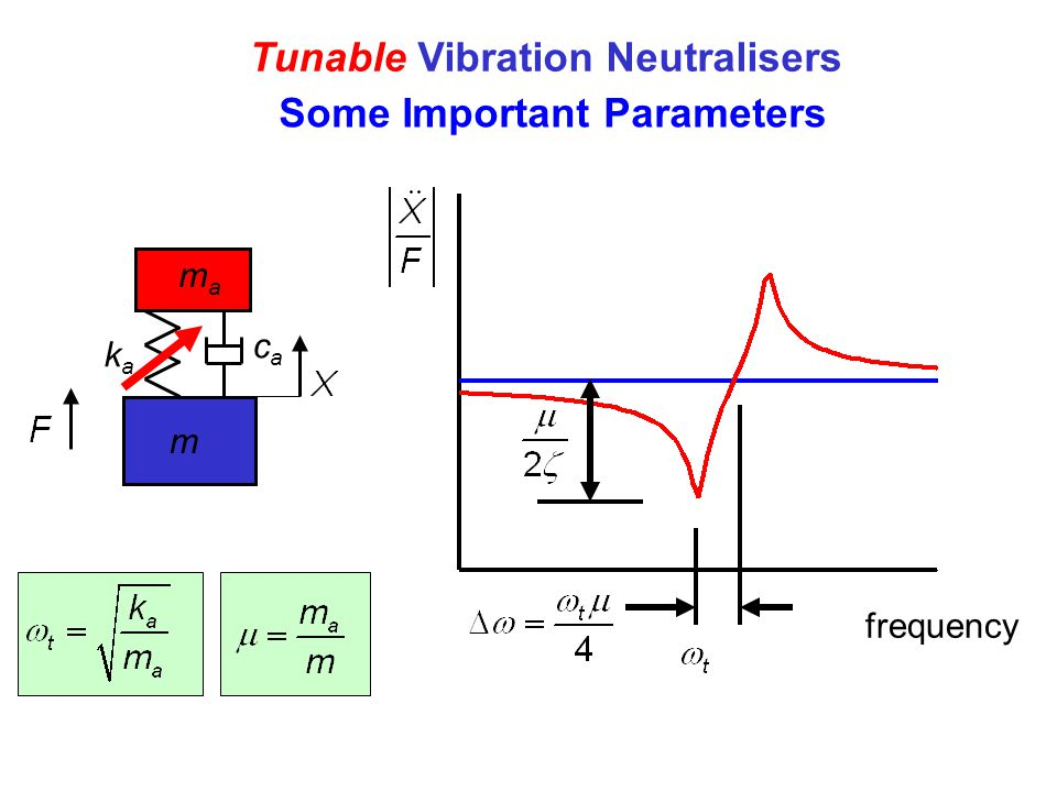 Tunable Vibration Neutralisers Some Important Parameters