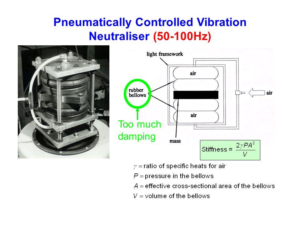 Pneumatically Controlled Vibration Neutraliser (50-100Hz)