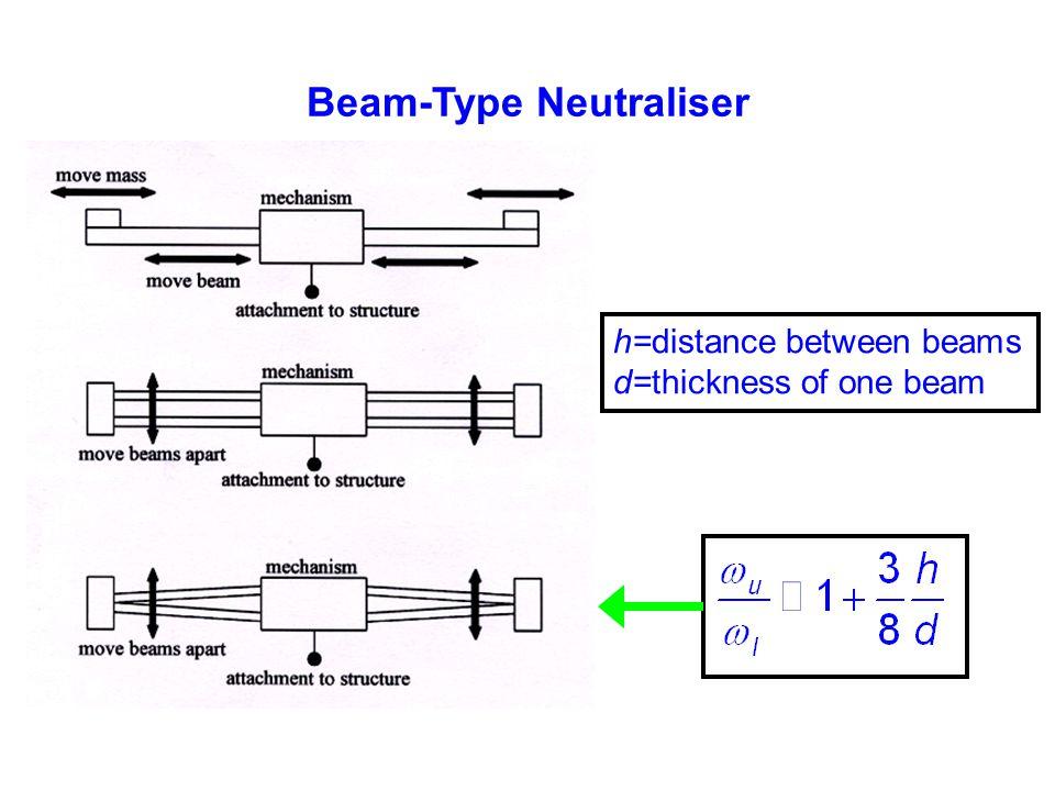 Beam-Type Neutraliser