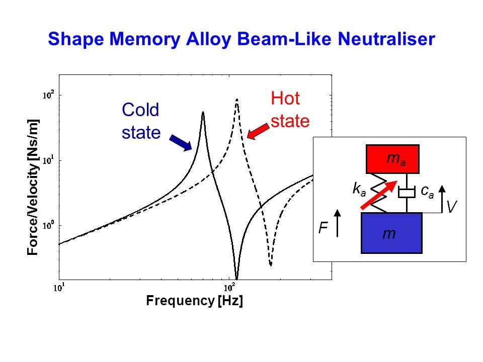 Shape Memory Alloy Beam-Like Neutraliser