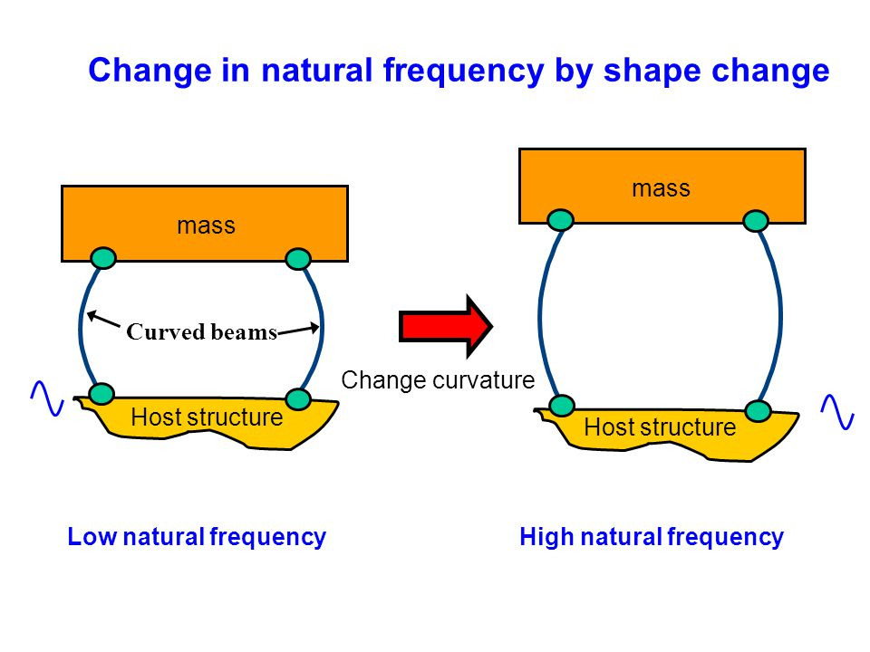Change in natural frequency by shape change