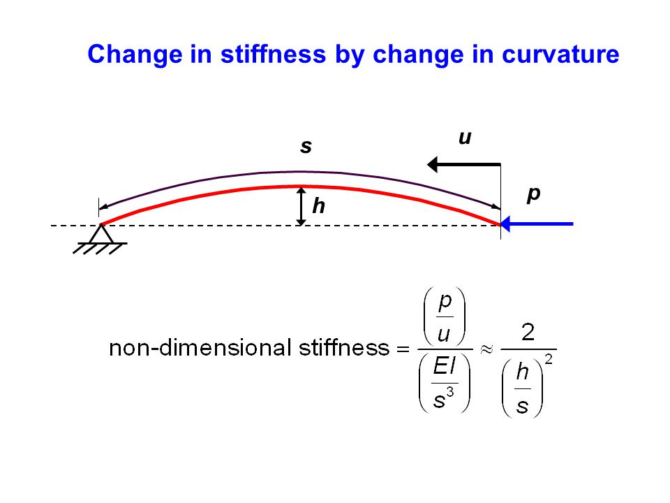 Change in stiffness by change in curvature