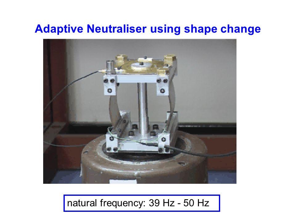 Adaptive Neutraliser using shape change