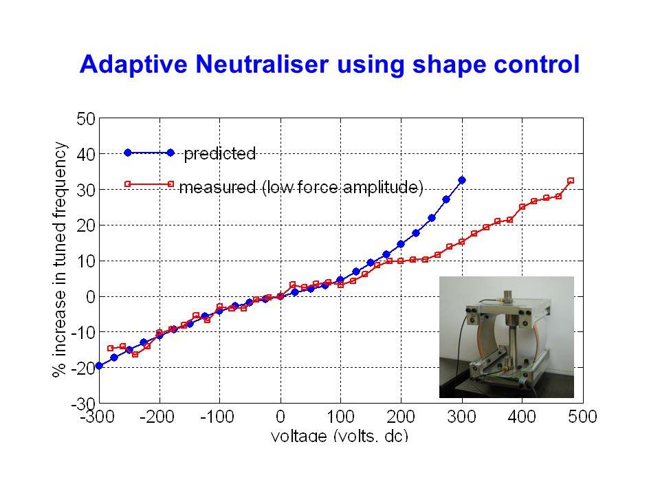 Adaptive Neutraliser using shape control