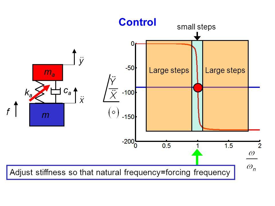 Control small steps. Large steps. ma. ka. ca.
