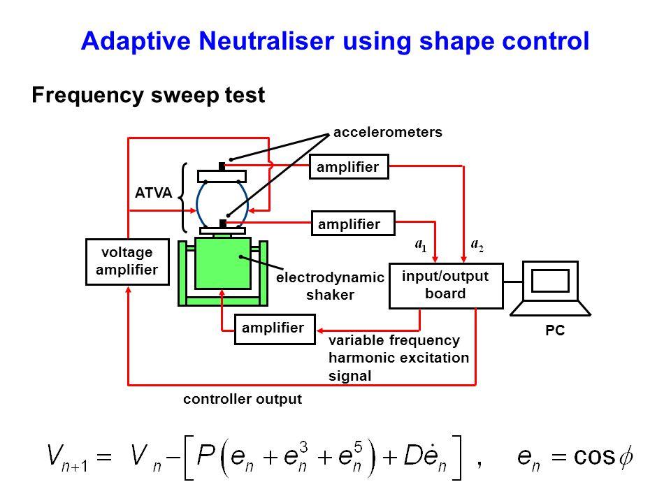 Adaptive Neutraliser using shape control electrodynamic shaker