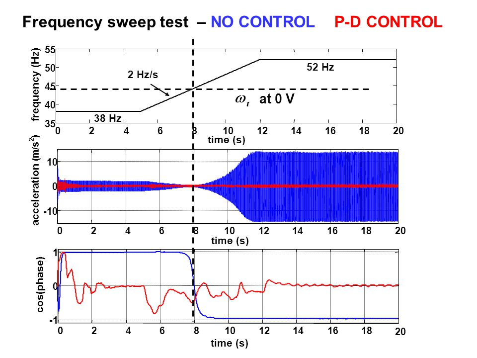 Frequency sweep test – NO CONTROL P-D CONTROL