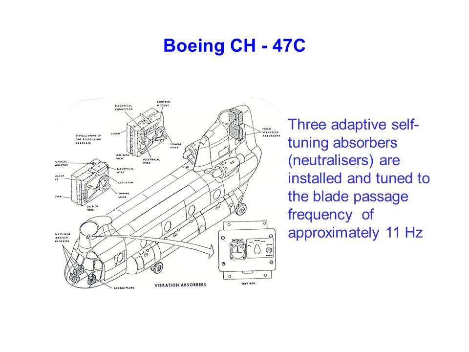 Boeing CH - 47C Three adaptive self-tuning absorbers (neutralisers) are installed and tuned to the blade passage frequency of approximately 11 Hz.