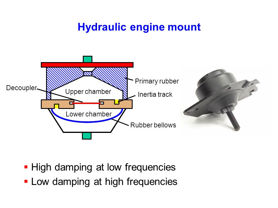 Hydraulic engine mount