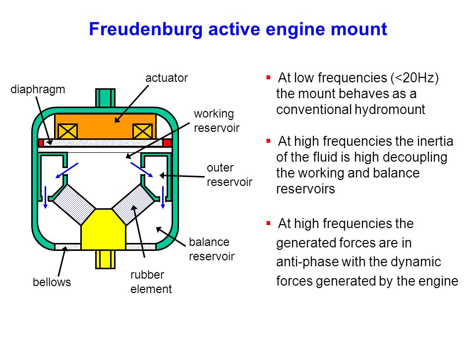 Freudenburg active engine mount