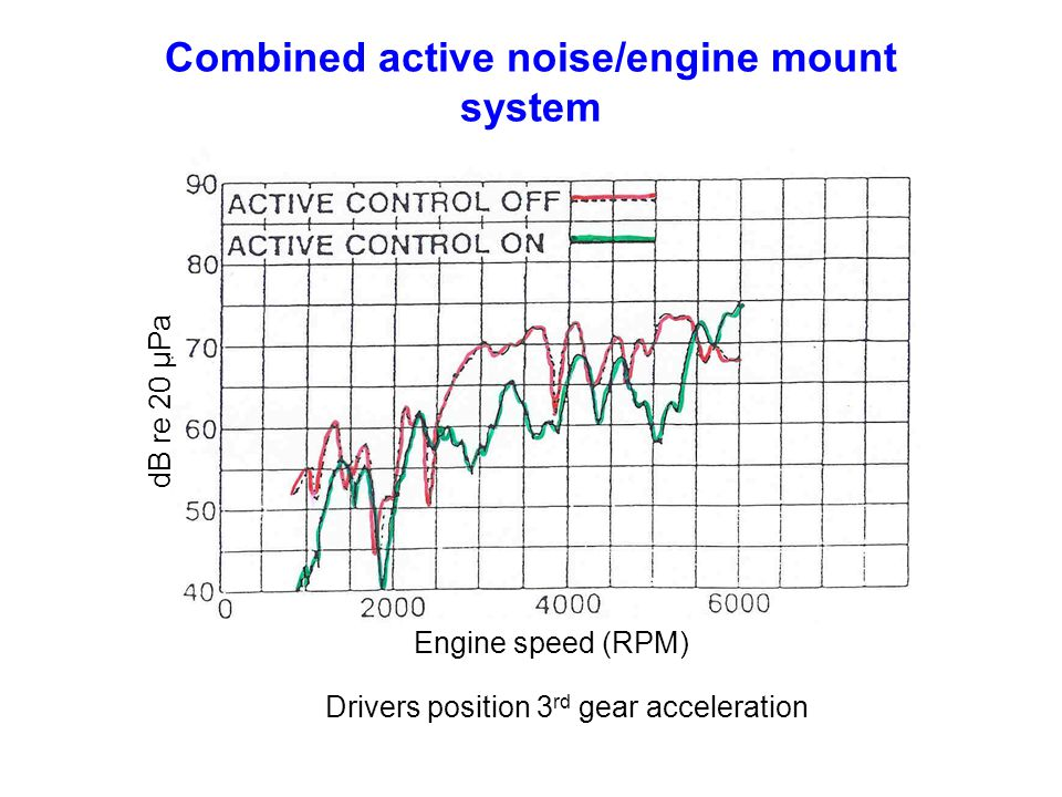 Combined active noise/engine mount system
