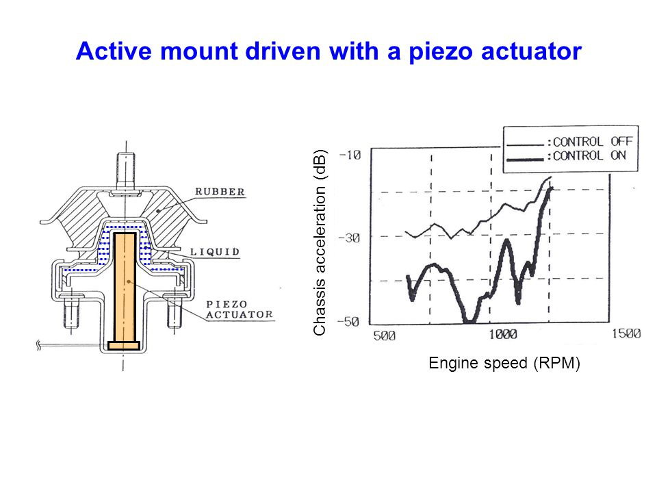 Active mount driven with a piezo actuator