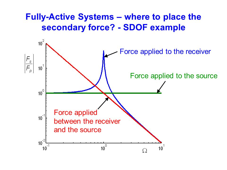 Fully-Active Systems – where to place the secondary force