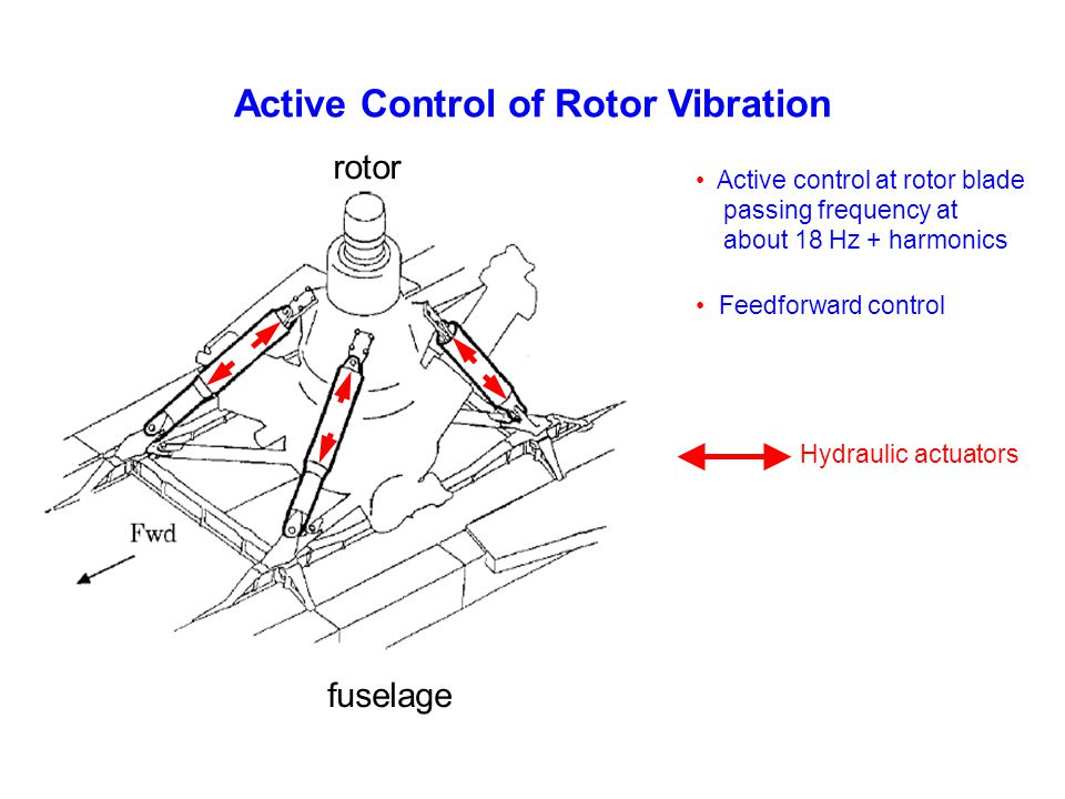 Active Control of Rotor Vibration