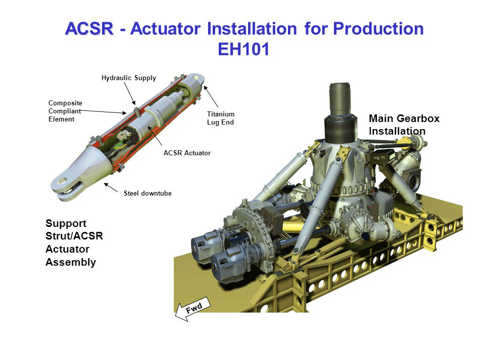ACSR - Actuator Installation for Production EH101