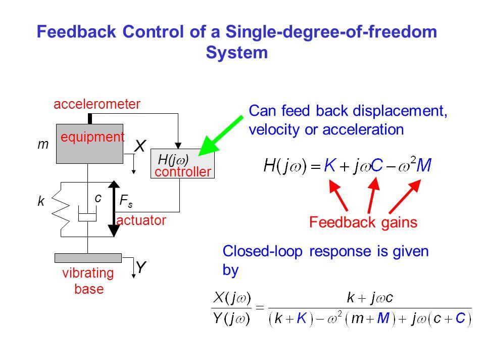 Feedback Control of a Single-degree-of-freedom System
