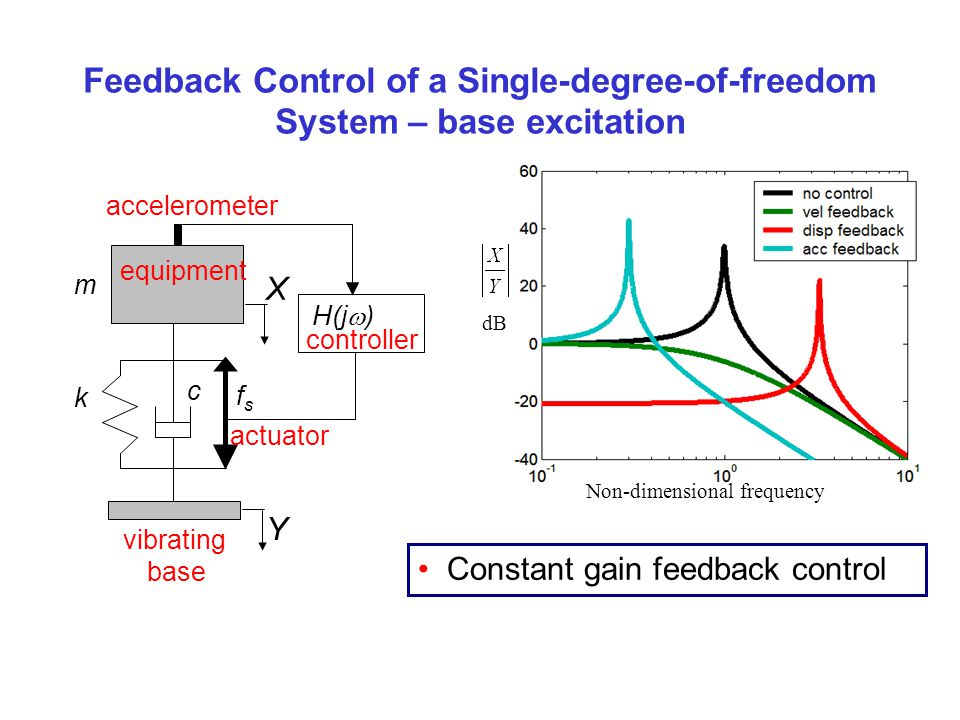 Feedback Control of a Single-degree-of-freedom System – base excitation