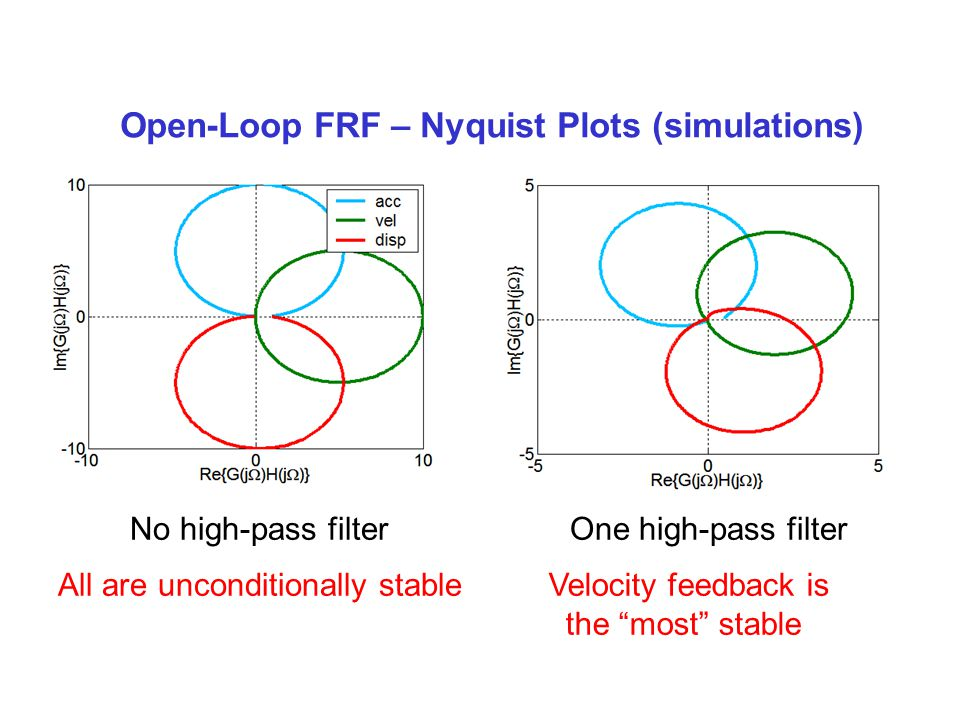 Open-Loop FRF – Nyquist Plots (simulations)