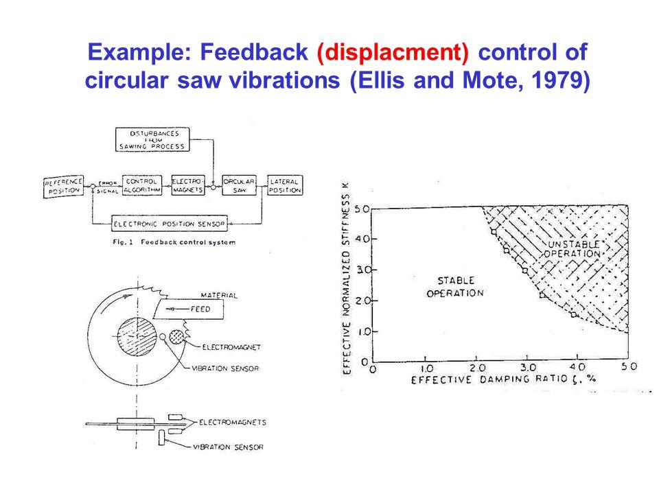 Example: Feedback (displacment) control of circular saw vibrations (Ellis and Mote, 1979)