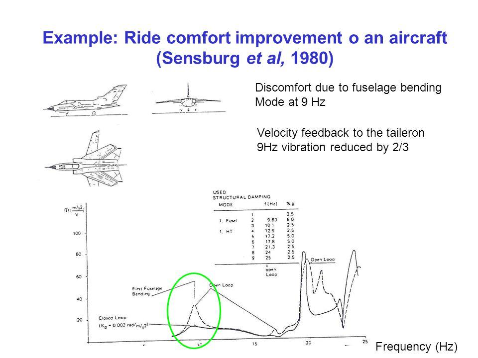 Example: Ride comfort improvement o an aircraft (Sensburg et al, 1980)