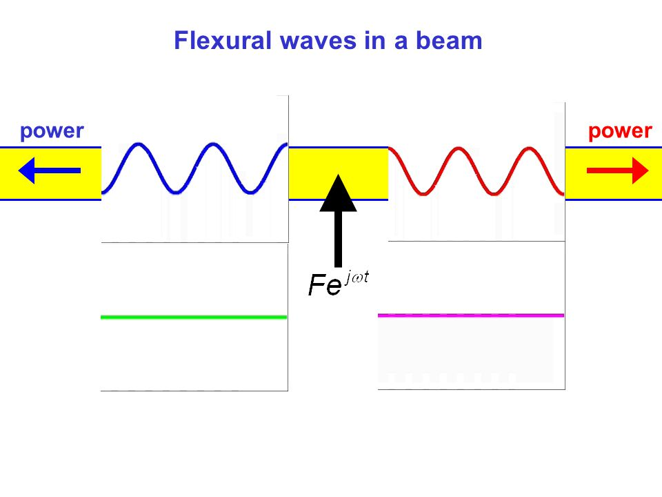 Flexural waves in a beam