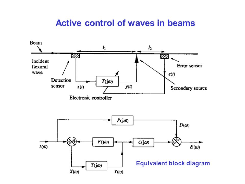 Active control of waves in beams