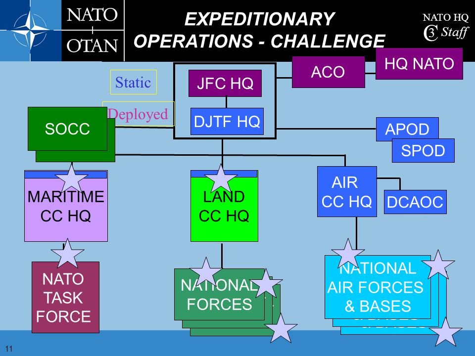EXPEDITIONARY OPERATIONS - CHALLENGE
