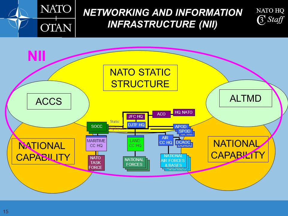 NETWORKING AND INFORMATION INFRASTRUCTURE (NII)