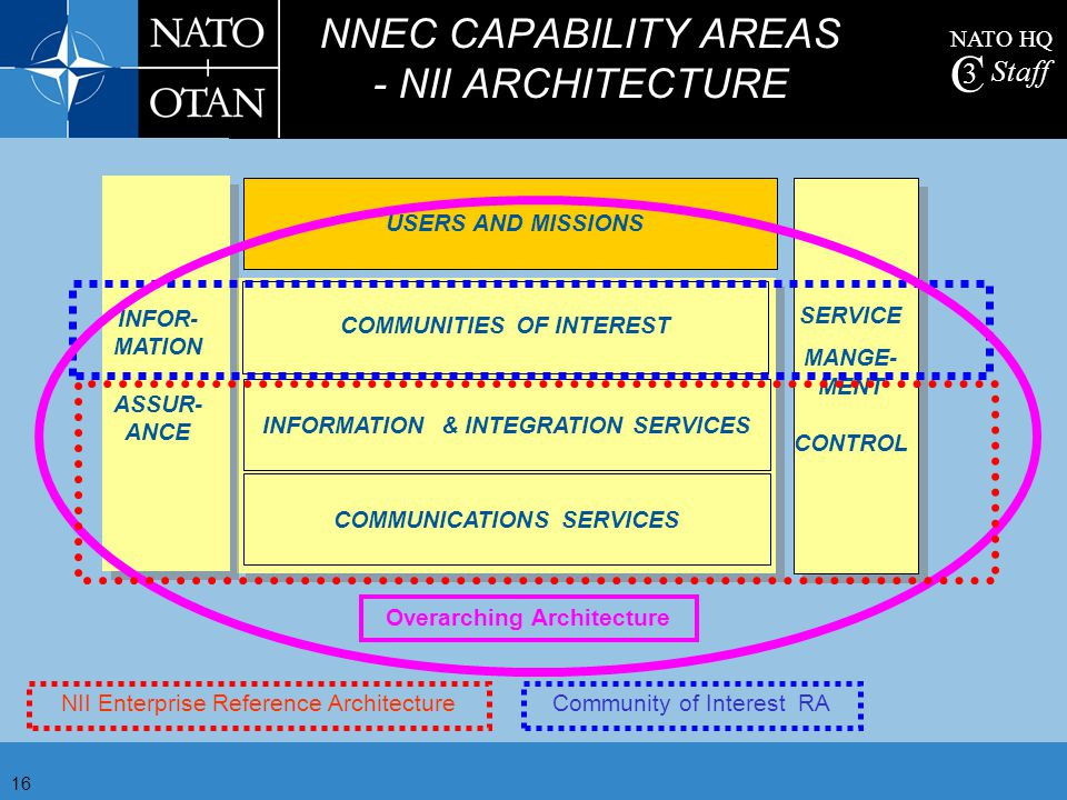 NNEC CAPABILITY AREAS - NII ARCHITECTURE