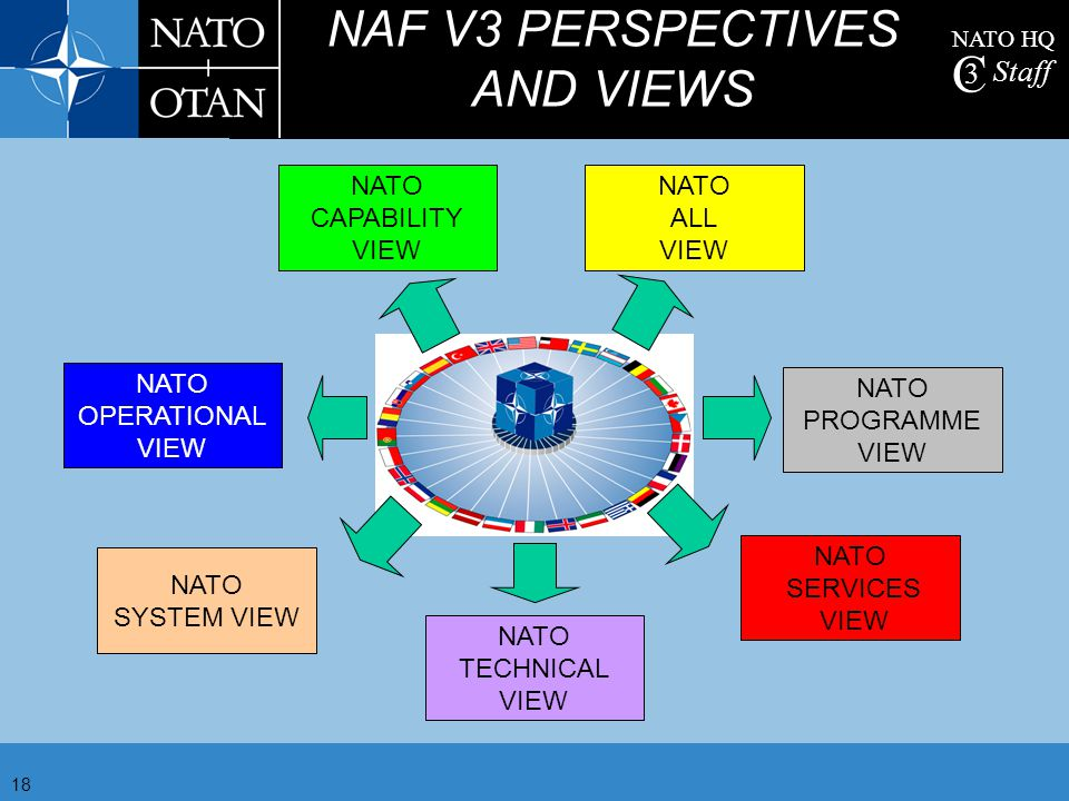 NAF V3 PERSPECTIVES AND VIEWS