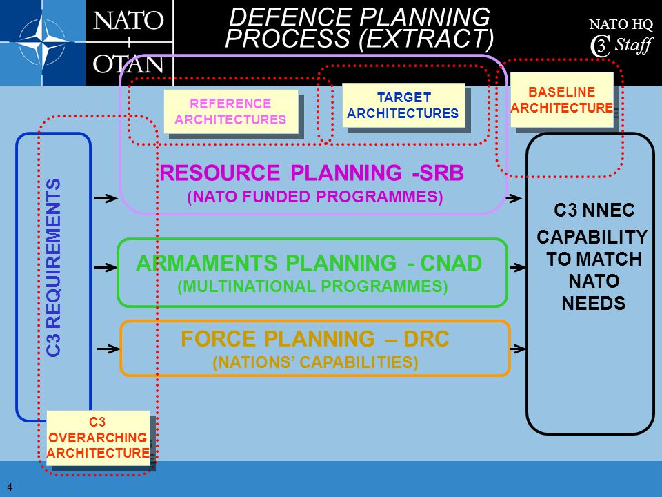 DEFENCE PLANNING PROCESS (EXTRACT)