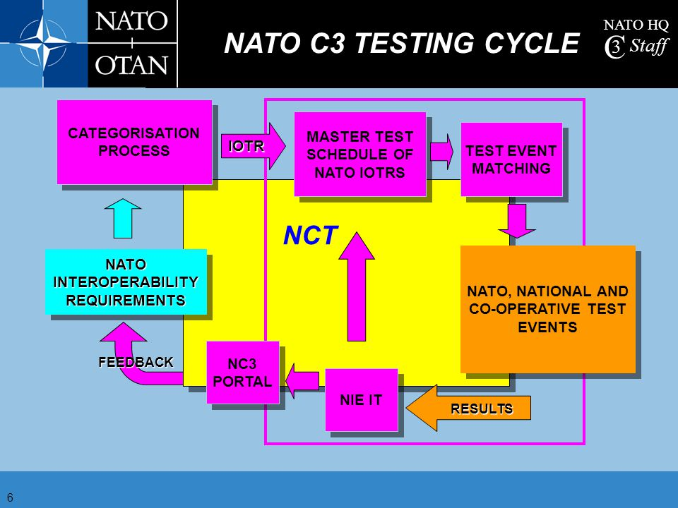 NATO C3 TESTING CYCLE NCT NIETI CATEGORISATION PROCESS