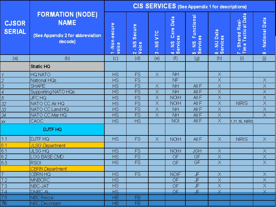 The common NATO CIS services (e. g