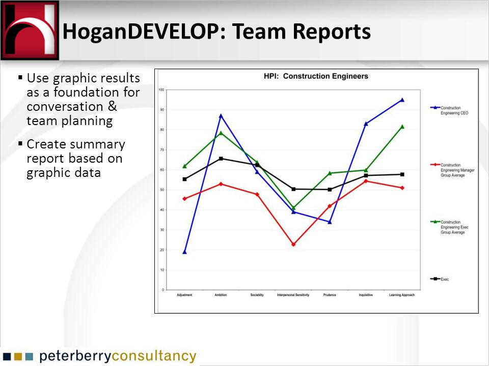 HoganDEVELOP: Team Reports