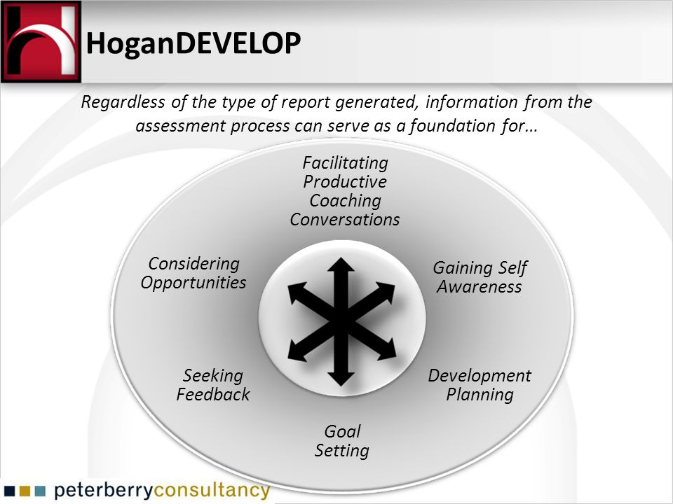 HoganDEVELOP Regardless of the type of report generated, information from the assessment process can serve as a foundation for…