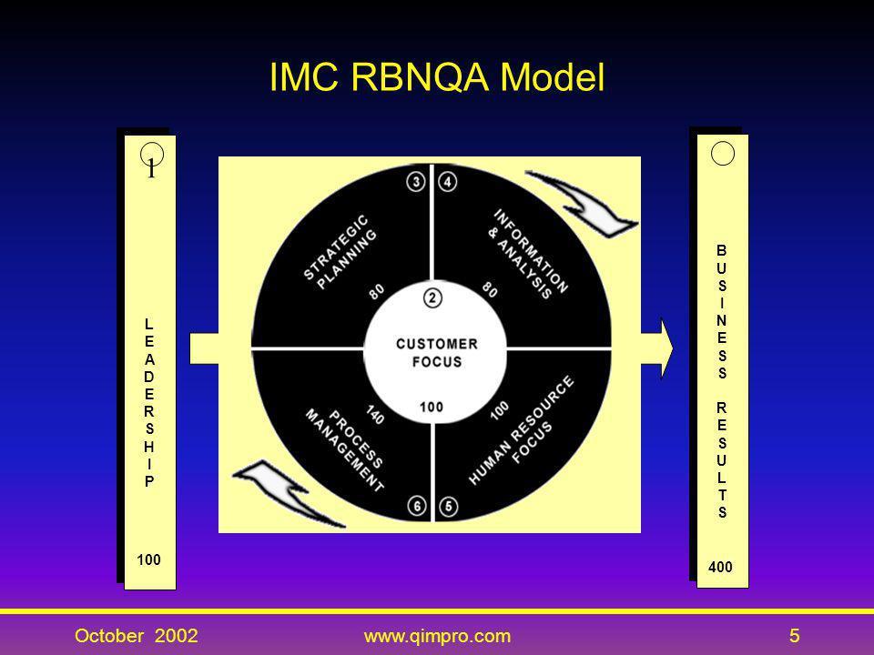 IMC RBNQA Model October 2002 www.qimpro.com L E A D R S H I P 100 1 B