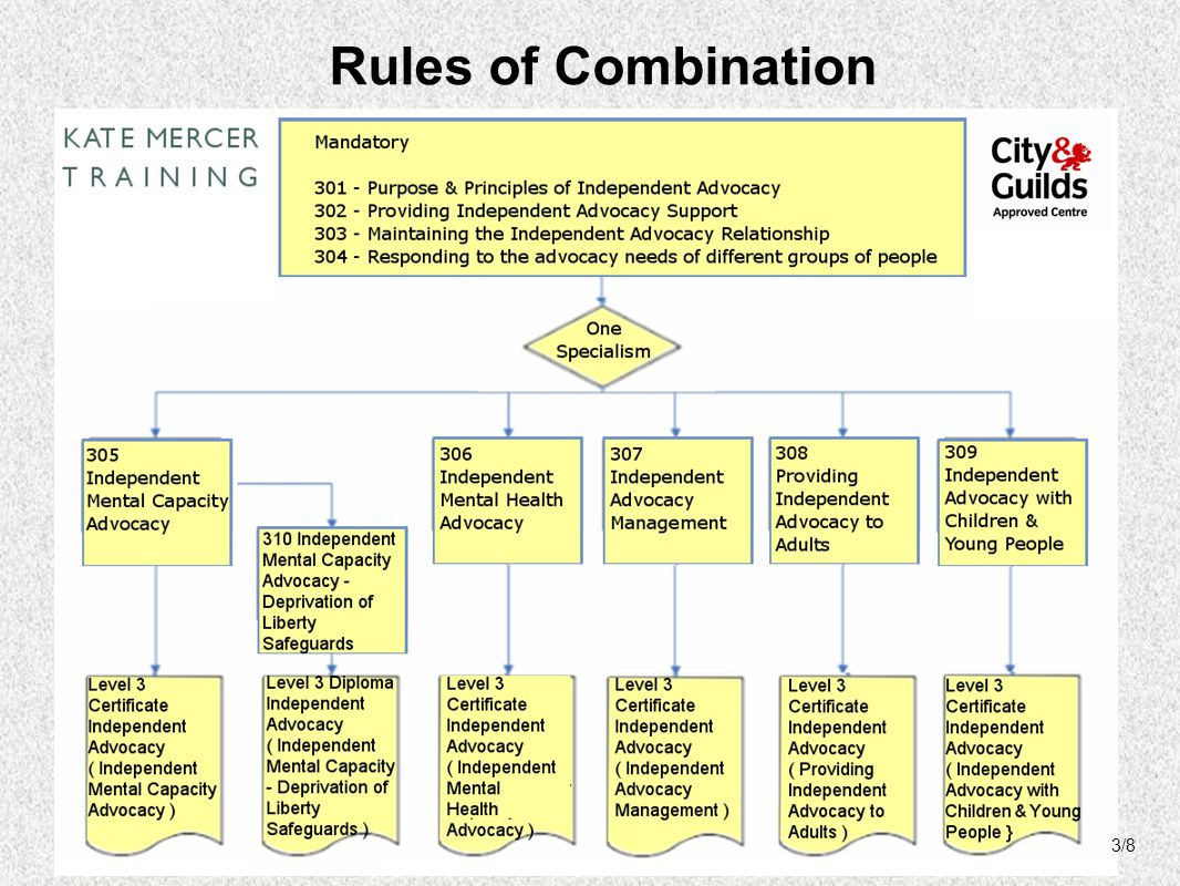 Rules of Combination 3/8