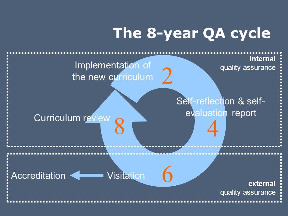 Follow up internal/external QA