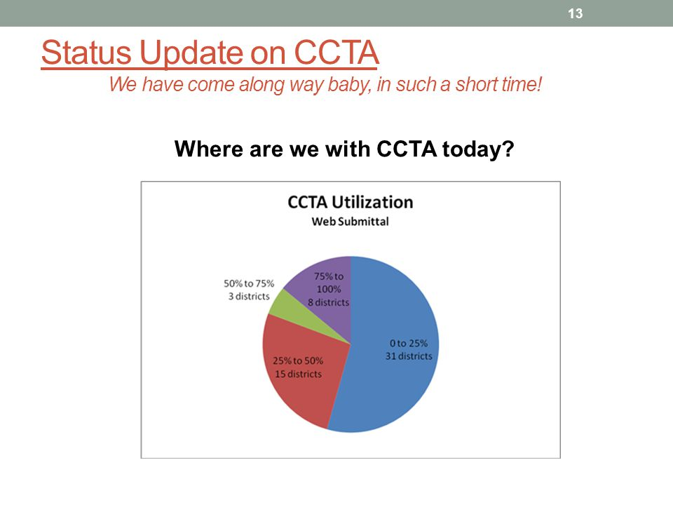 Where are we with CCTA today