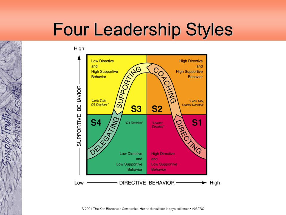the four leadership styles The results reveal that, the spectrum of four leadership styles containing basic  characteristics, such as the type of branches, the age and educational level are.