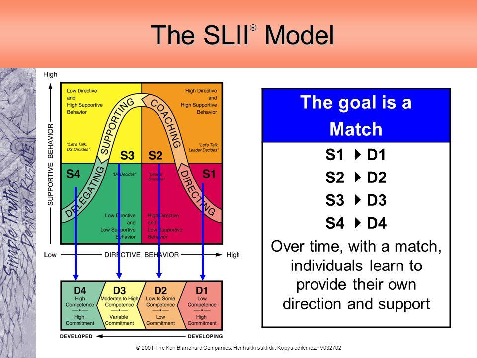 The SLII® Model The goal is a Match S1  D1 S2  D2 S3  D3 S4  D4