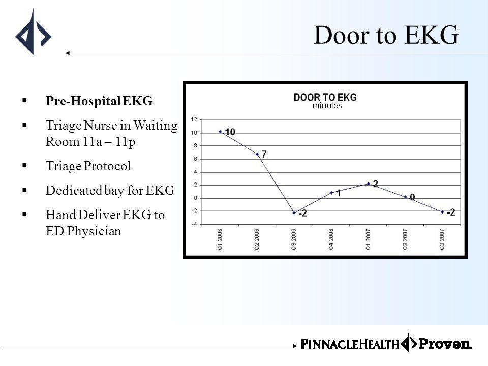 Door to EKG Pre-Hospital EKG Triage Nurse in Waiting Room 11a – 11p