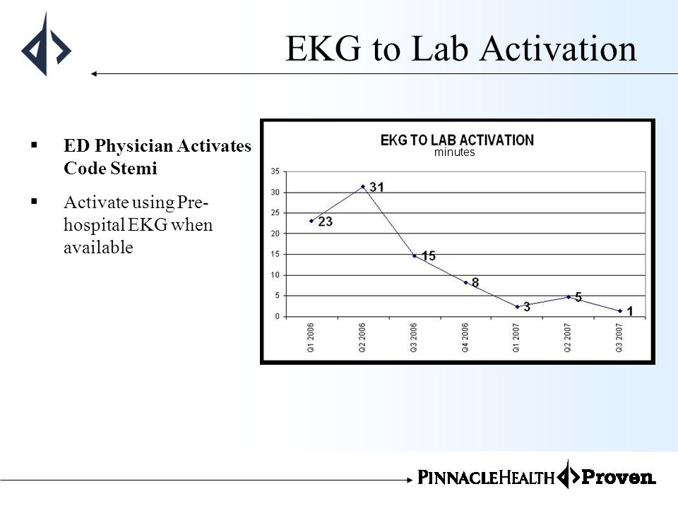 EKG to Lab Activation ED Physician Activates Code Stemi