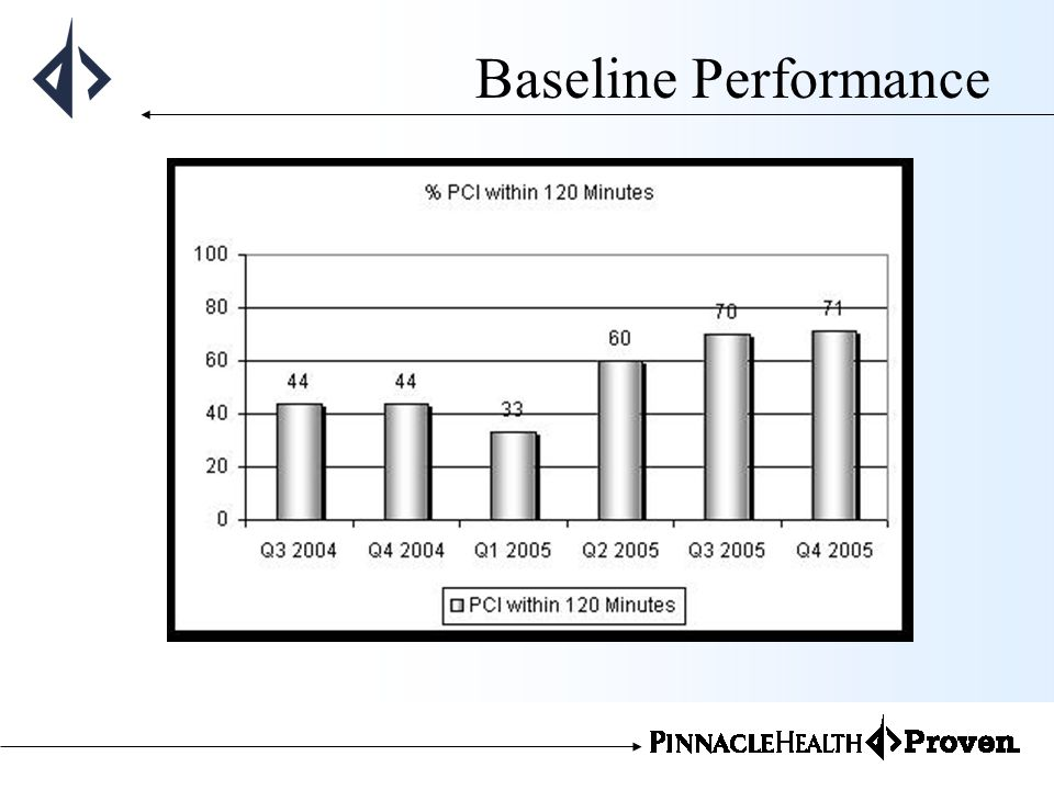 Baseline Performance
